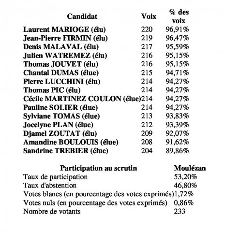 resultats-elections-municipales-2020
